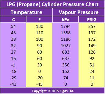 Biểu đồ nhiệt độ áp suất LPG